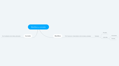 Mind Map: Martillero y corredor