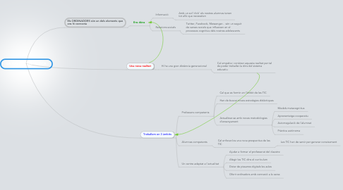 Mind Map: LA XARXA TELEMÀTICA