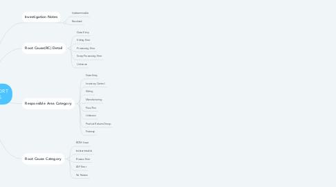 Mind Map: VARIANCE REPORT CATEGORIES