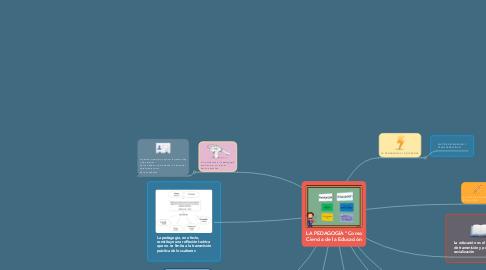 """Mind Map: LA PEDAGOGÍA """"Como Ciencia de la Educación"""