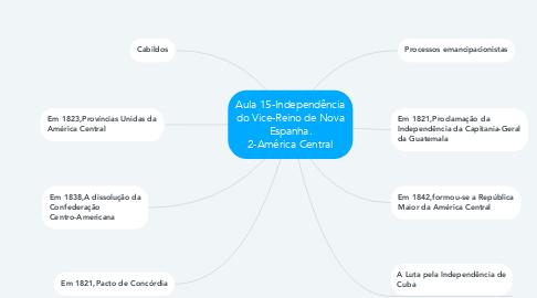 Mind Map: Aula 15-Independência do Vice-Reino de Nova Espanha. 2-América Central