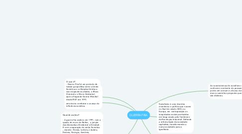 Mind Map: GUERRA FRIA