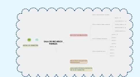 Mind Map: SALA DE RECURSOS THEREZA