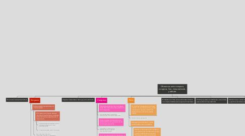Mind Map: Diferencias entre simposio, congreso, foro, mesa redonda, y debate.