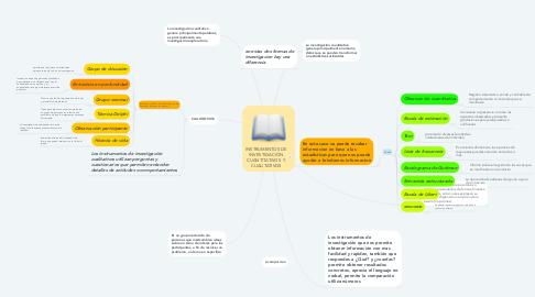 Mind Map: INSTRUMENTOS DE INVESTIGACIÓN CUANTITATIVOS  Y CUALITATIVOS