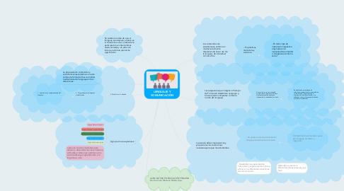 Mind Map: LENGUAJE Y COMUNICACIÓN