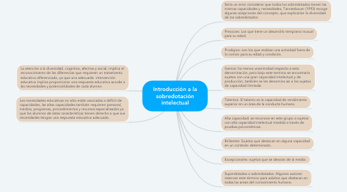 Mind Map: Introducción a la sobredotación intelectual