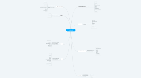 Mind Map: TIPOS DE DOCUMENTOS ACADEMICOS