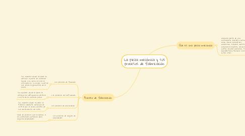 Mind Map: La pieza mecánica y sus procesos de fabricación