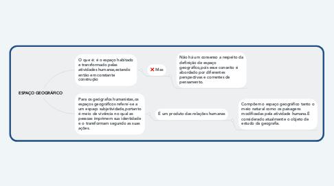 Mind Map: ESPAÇO GEOGRÁFICO