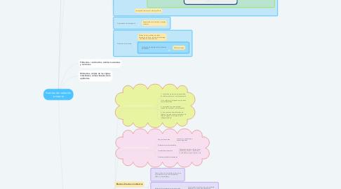 Mind Map: Fuentes de radiación ionizante