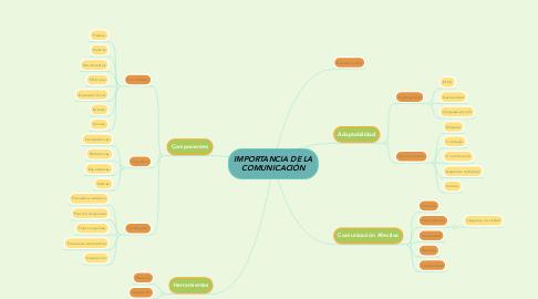 Mind Map: IMPORTANCIA DE LA COMUNICACIÓN