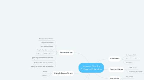 Mind Map: Improve Elms for Professors/Educators