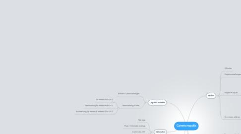 Mind Map: Commonopolis