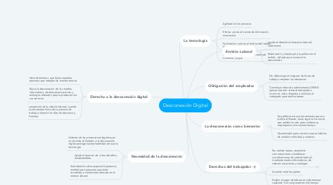 Mind Map: Desconexión Digital