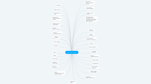 Mind Map: DEL TLCAN AL TMEC