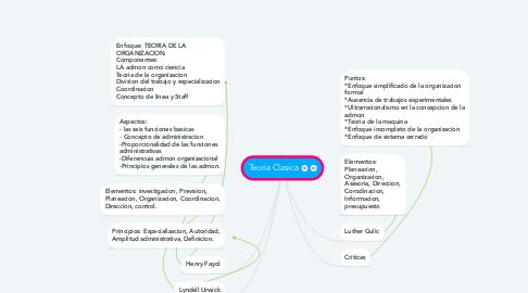 Mind Map: Teoria Clasica