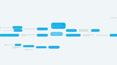 Mind Map: Los pasos del diagnóstico participativo