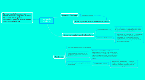 Mind Map: Capitalismo comercial