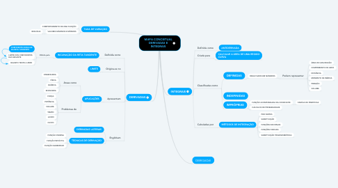Mind Map: MAPA CONCEITUAL DERIVADAS E INTEGRAIS