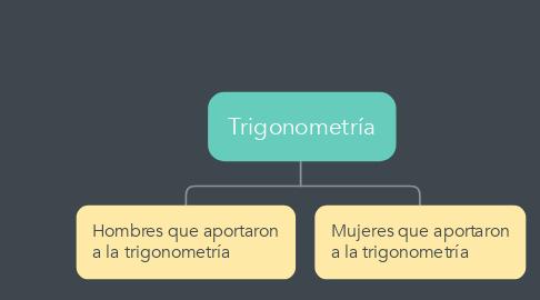 Mind Map: Trigonometría