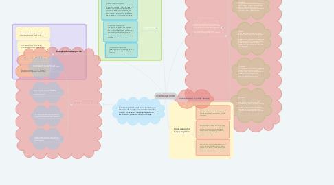 Mind Map: metacognición