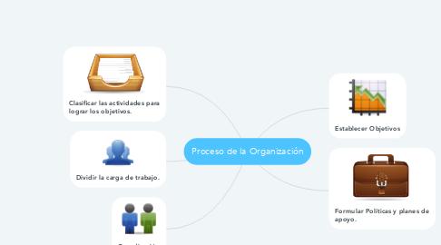 Mind Map: Proceso de la Organización