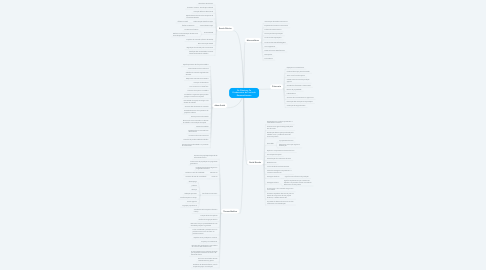 Mind Map: Os Clássicos: Os Fundamentos da Teoria do Desenvolvimento