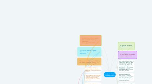 Mind Map: Condición infantil contemporánea