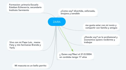 Mind Map: ZAIRA