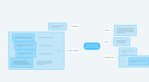 Mind Map: CRITERIOS DE CIENTIFICIDADE