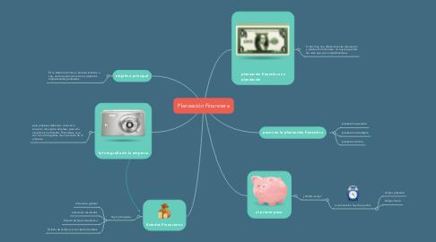 Mind Map: Planeación Financiera