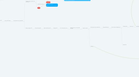Mind Map: 1. Pemeriksaan rontgen untuk melihat penyebaran dari TB