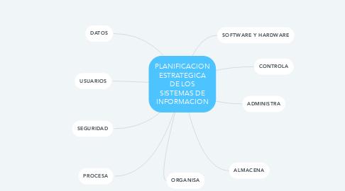 Mind Map: PLANIFICACION ESTRATEGICA DE LOS SISTEMAS DE INFORMACION