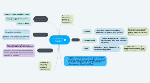 Mind Map: Cessão de Crédito
