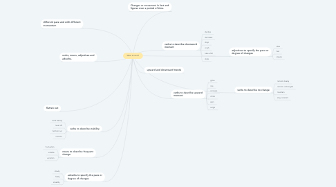 Mind Map: What is trend?