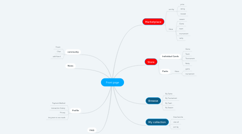 Mind Map: Front page