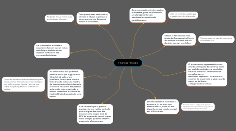 Mind Map: Finanças Pessoais
