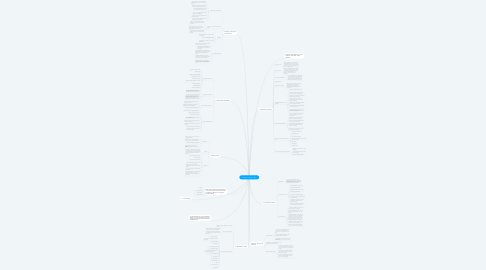 Mind Map: Chapter 9 Productive skills: