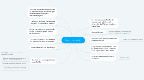 Mind Map: Marco de trabajo
