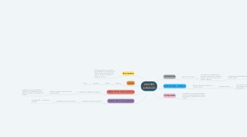 Mind Map: VALORES JURIDICOS