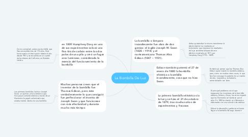 Mind Map: La Bombilla De Luz