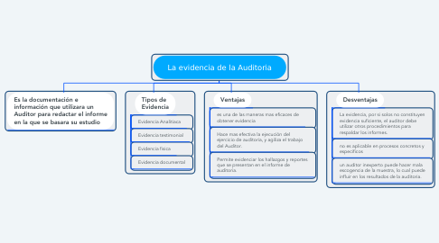 Mind Map: La evidencia de la Auditoria