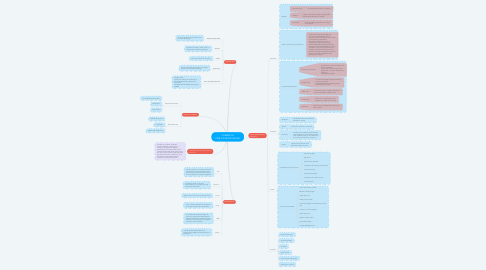 Mind Map: FORMATOS PUBLICITARIOS ONLINE
