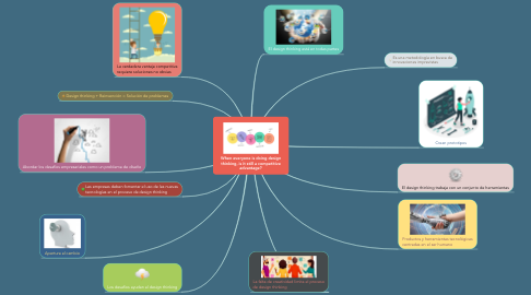 Mind Map: When everyone is doing design thinking, is it still a competitive advantage?