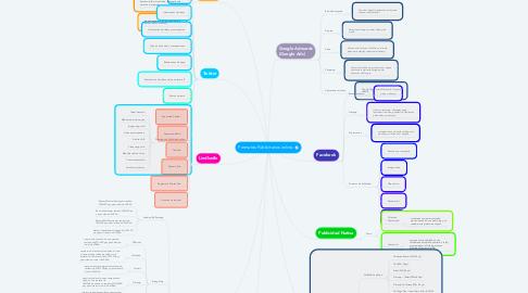 Mind Map: Formatos Publicitarios online.