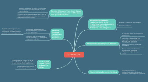 Mind Map: Microbiota Oral
