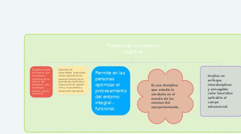 Mind Map: Procesos de neurociencia cognitiva