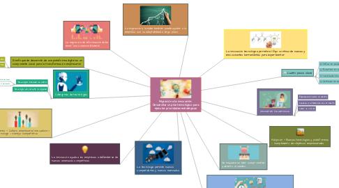 Mind Map: Migración a la innovación:  Desarrollar un plan tecnológico para ejecutar prioridades estratégicas
