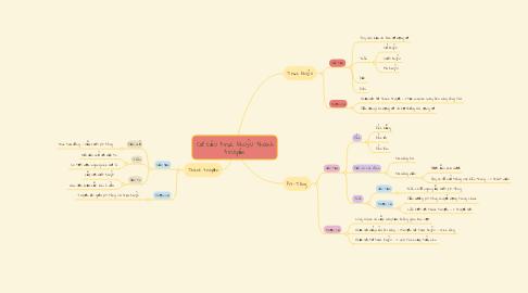 Mind Map: Cơ cấu trục khuỷu thanh truyền